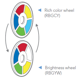 Built-in Dual-Color Wheel