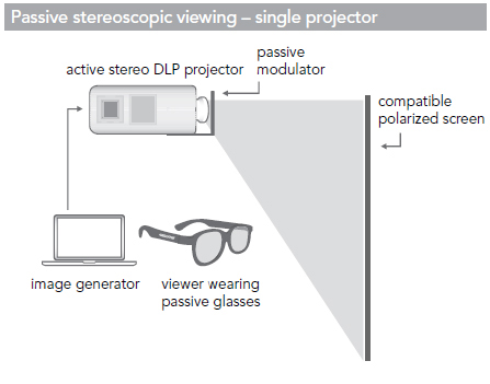 Passive Stereoscopic Viewing