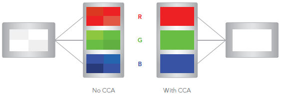 Comprehensive Color Adjustment (CCA)