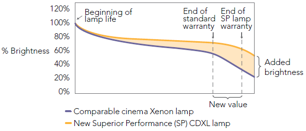 Christie's Superior Performance Xenolite lamp series provides increased brightness and 30% longer life than comparable Xenon lamps.